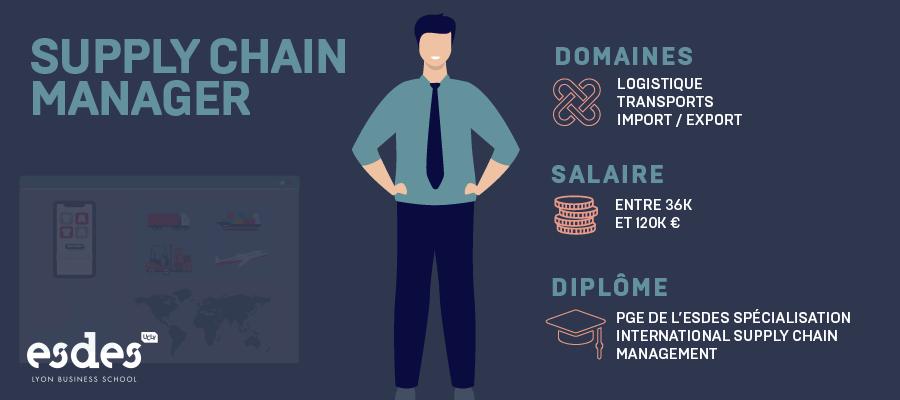 FM-supply-chain-manager_Plan de travail 1